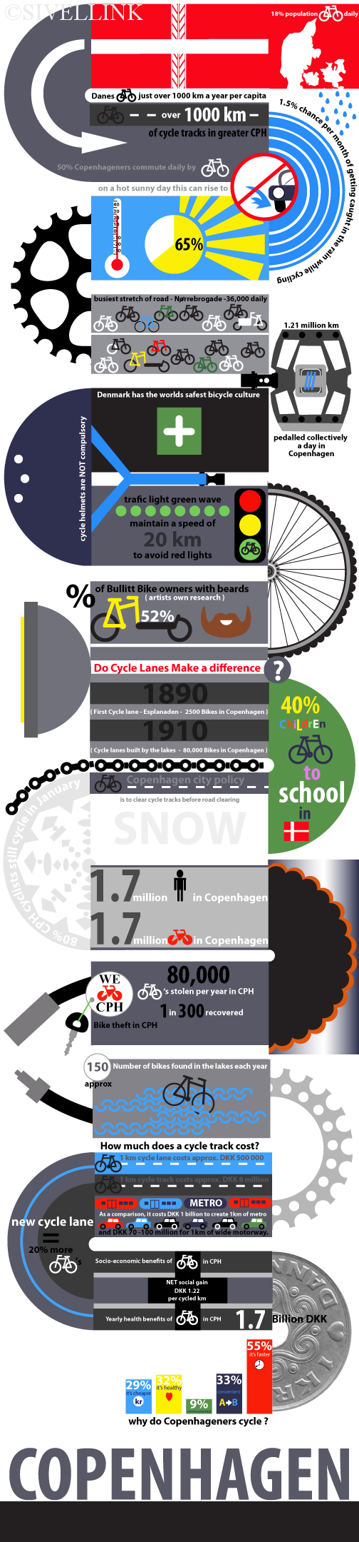 Work-in-progress-copenhagen-cycle-infographic