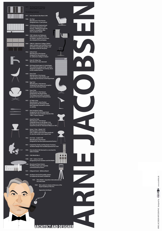 Arne Jacobsen Infographic